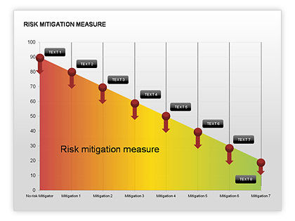 What is risk mitigation, emergency preparedness plan