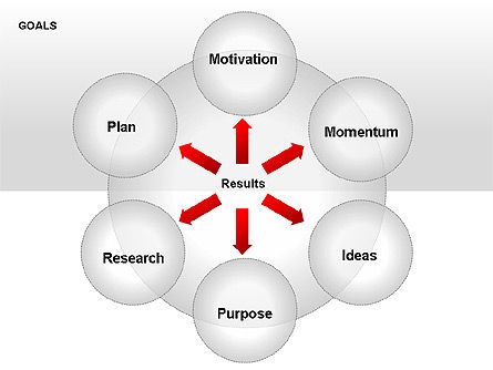 Goals Diagram Slide 7