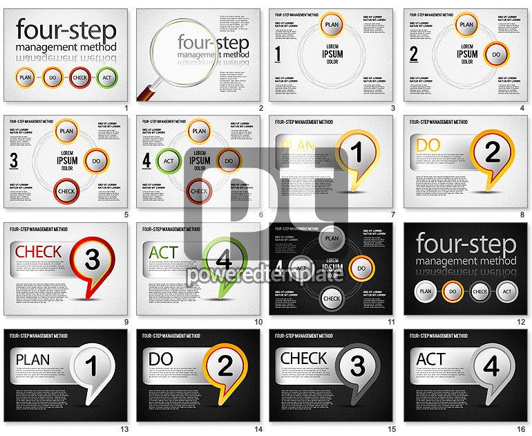Four-Step Management Method