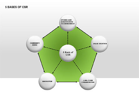 Business Models: 5 Bases of CSR #00031