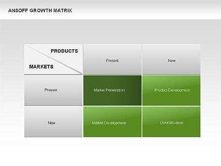 Matrix Charts: Ansoff Growth Matrix #00059