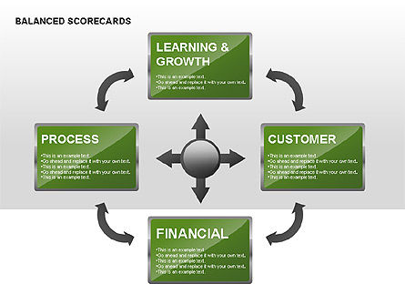 Business Models: Balanced Scorecard Diagram with Text Boxes #00238