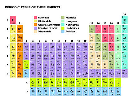 Periodic Table of Elements, 00280, Education Charts and Diagrams — PoweredTemplate.com