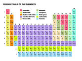 Education Charts and Diagrams: Periodic Table of Elements #00280