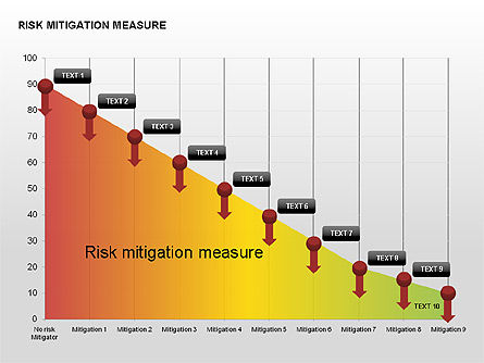 Stage Diagrams: Risk Mitigation Measure Charts #00308