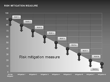 Risk Mitigation Measure Charts, Slide 11, 00308, Stage Diagrams — PoweredTemplate.com
