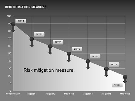 Risk Mitigation Measure Charts, Slide 13, 00308, Stage Diagrams — PoweredTemplate.com