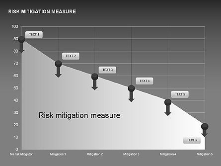 Risk Mitigation Measure Charts, Slide 14, 00308, Stage Diagrams — PoweredTemplate.com