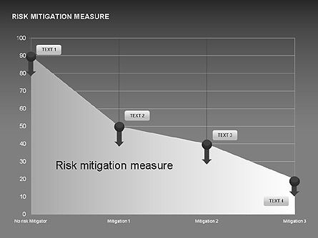 Risk Mitigation Measure Charts, Slide 16, 00308, Stage Diagrams — PoweredTemplate.com