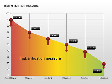 Risk Mitigation Measure Charts, Slide 5, 00308, Stage Diagrams — PoweredTemplate.com