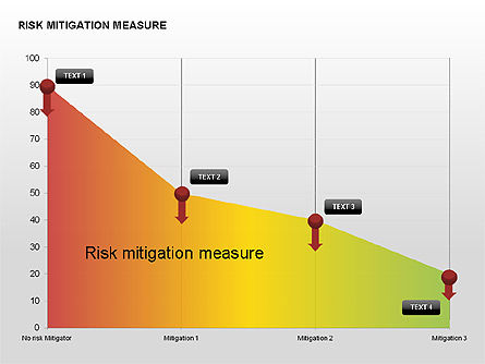 Risk Mitigation Measure Charts, Slide 7, 00308, Stage Diagrams — PoweredTemplate.com