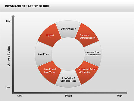 Business Models: Bowman's Strategy Clock Donut Diagram #00402