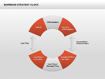 Bowman's Strategy Clock Donut Diagram, Slide 2, 00402, Business Models — PoweredTemplate.com