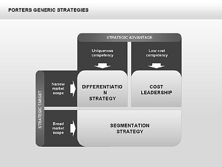 Business Models: Porter's Generic Strategies Diagram #00426