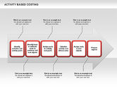 Business Models: Activity Based Costing Arrow Diagram #00520