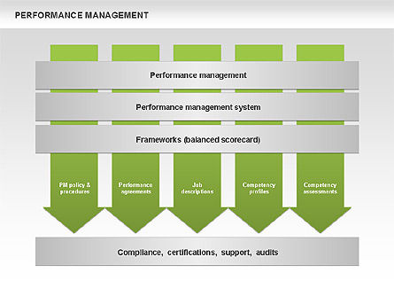 Performance Management Diagram, Slide 6, 00529, Business Models — PoweredTemplate.com