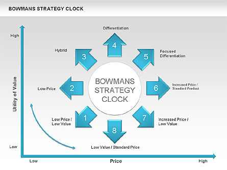 Business Models: Bowman's Strategy Clock Arrows Diagram #00535