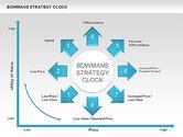 Business Models: Diagram Panah Strategi Bowman #00535