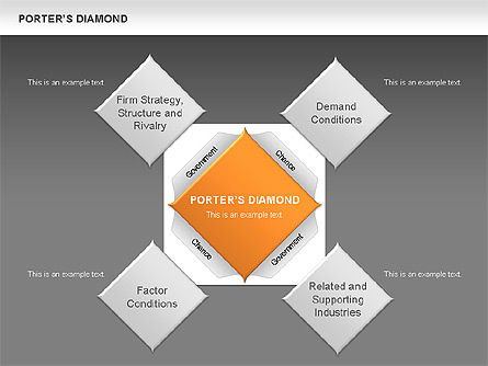 porter s diamond indonesia Porter's five forces model is a framework for the industry analysis and development of business strategy three (3) of porter's five (5) forces refers to rivalry from external/outside sources such as micro environment, macro.