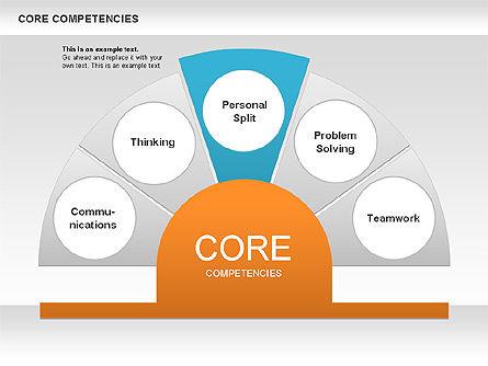 Core Competency Diagram, Slide 4, 00625, Business Models — PoweredTemplate.com