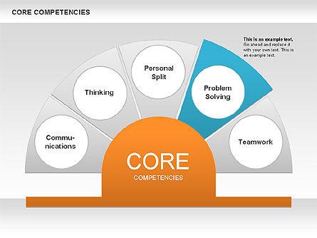 core competency diagram presentation template for google