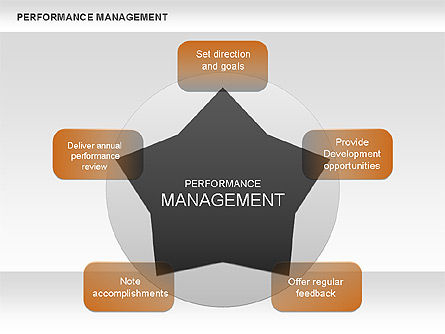 Performance Management Star Diagram, 00626, Business Models — PoweredTemplate.com