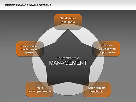 Performance Management Star Diagram, Slide 13, 00626, Business Models — PoweredTemplate.com