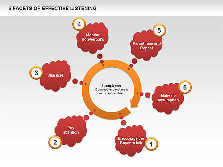 Business Models: 6 Facets of Effective Listening #00640
