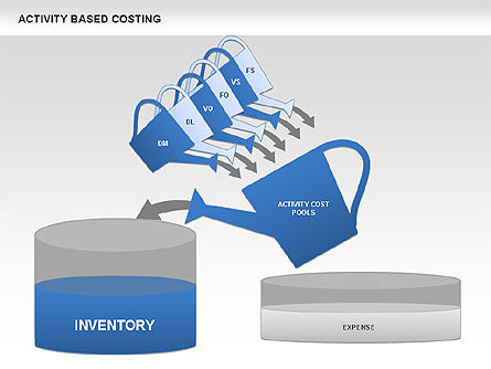 Business Models: Activity Based Costing #00682