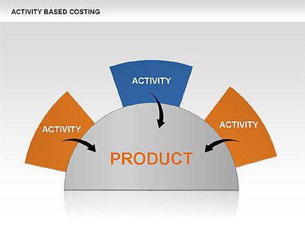 Activity Based Costing, Slide 3, 00682, Business Models — PoweredTemplate.com