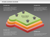 Stages of Learning Diagram#15
