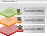 Stages of Learning Diagram#2
