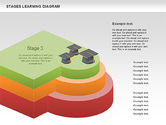 Stages of Learning Diagram#6