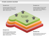 Stages of Learning Diagram#9