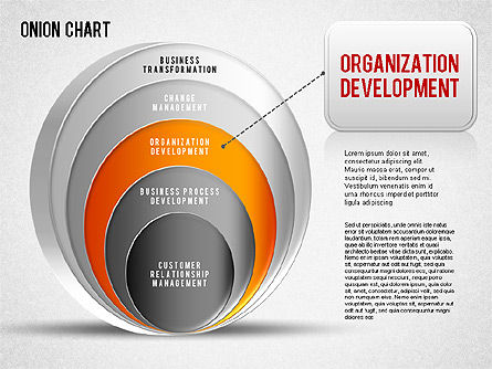 Onion Chart, Slide 4, 01277, Business Models — PoweredTemplate.com