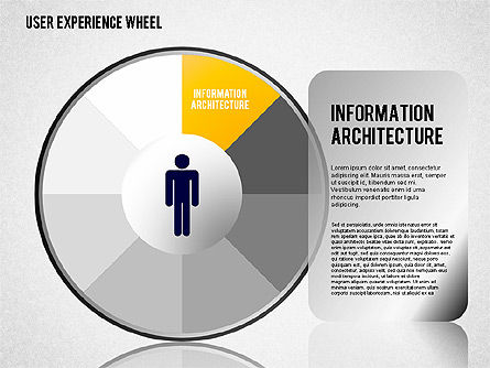 User Experience Wheel, 01408, Stage Diagrams — PoweredTemplate.com