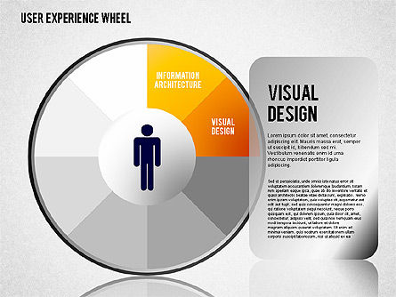 User Experience Wheel, Slide 2, 01408, Stage Diagrams — PoweredTemplate.com