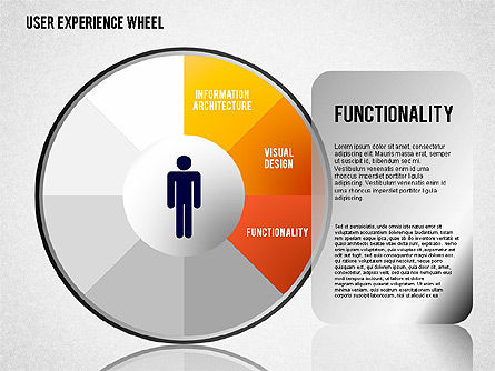 User Experience Wheel, Slide 3, 01408, Stage Diagrams — PoweredTemplate.com