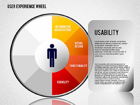 User Experience Wheel, Slide 4, 01408, Stage Diagrams — PoweredTemplate.com