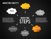 Marketing Concepts Diagram#14