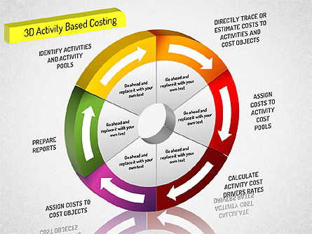 Process Diagrams: 3D Activity Based Costing Donut Diagram #01528