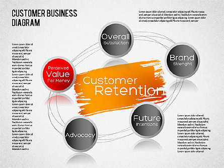Business Models: Diagram Retensi Pelanggan #01546