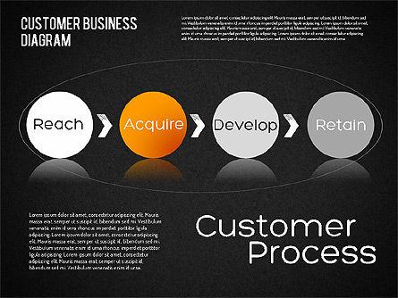 Customer Retention Diagram, Slide 13, 01546, Business Models — PoweredTemplate.com