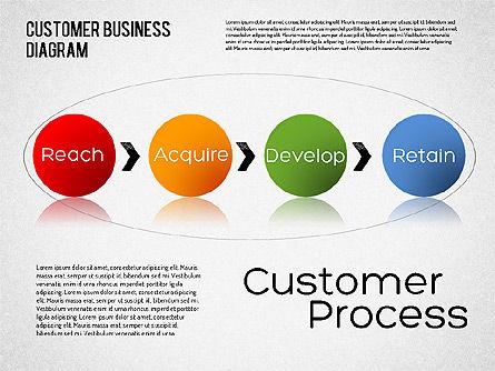 Customer Retention Diagram, Slide 5, 01546, Business Models — PoweredTemplate.com