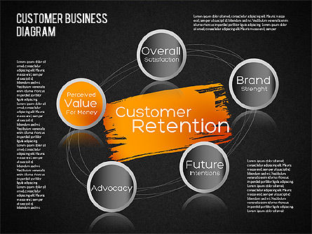 Customer Retention Diagram, Slide 9, 01546, Business Models — PoweredTemplate.com