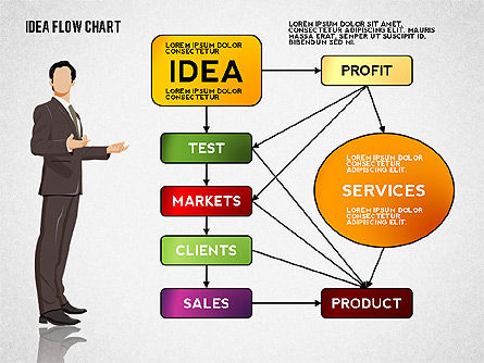 Idea Development Flow Chart For Point Presentations Now 02521 Edtemplate