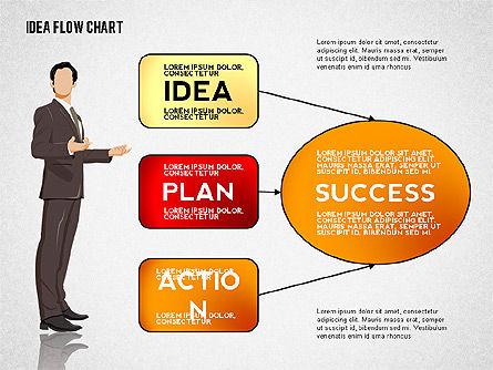 Idea Development Flow Chart, Slide 5, 02521, Flow Charts — PoweredTemplate.com