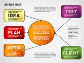 Idea Development Flow Chart#2