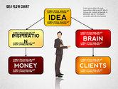 Idea Development Flow Chart#3