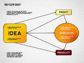 Idea Development Flow Chart#4